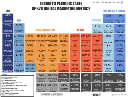 ivp-periodic-table-b2b-metrics-2014