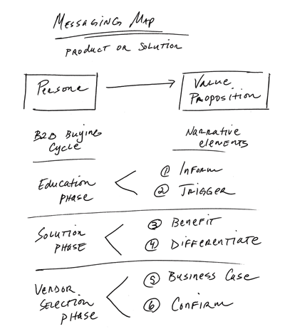 Messaging_Map_Process_Sketch-3