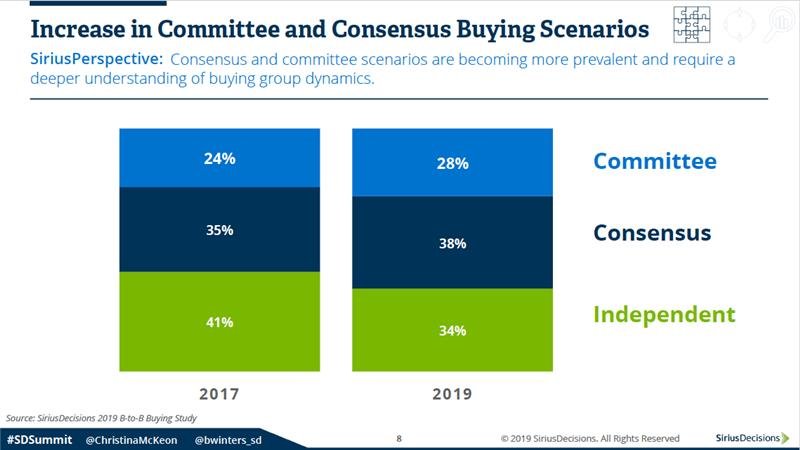 Increase in Buying Committees