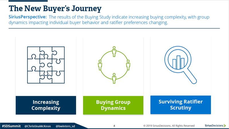 The New Buyer's Journey