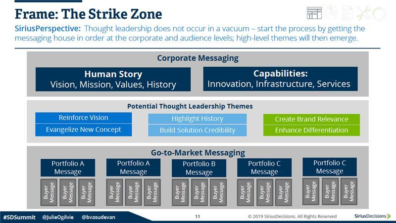 SiriusDecisions strike zone